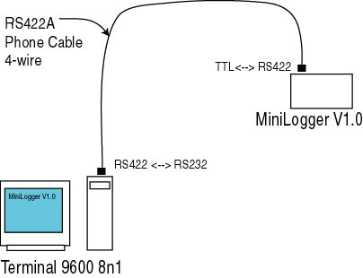 simple rs422 converter, Wiring diagram